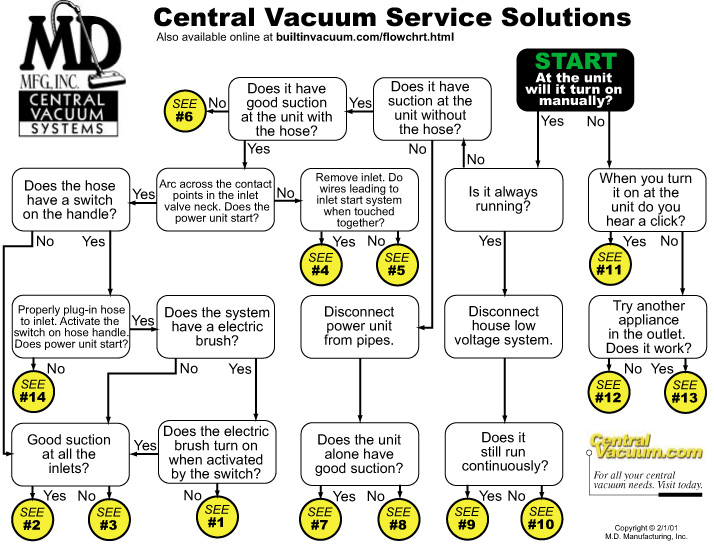 Central_Vacuum_Repair_Trouble_Shooting_Guide