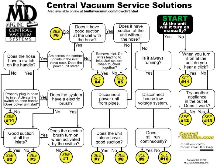Central_Vacuum_Repair_Trouble_Shooting_Guide